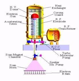 E-beam Radiation